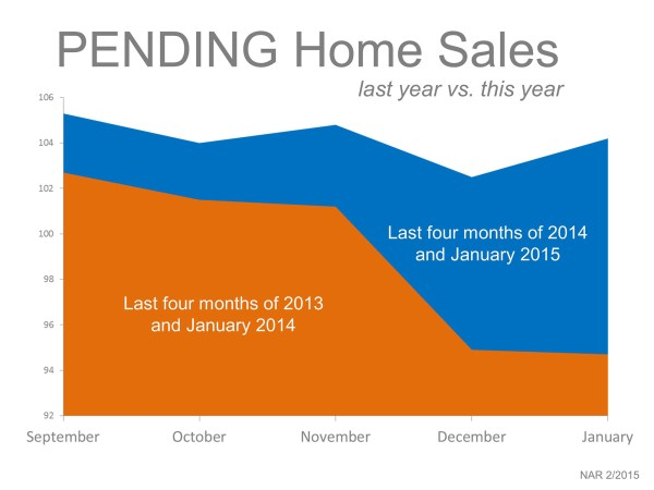 Pending Home Sales | Simplifying The Market