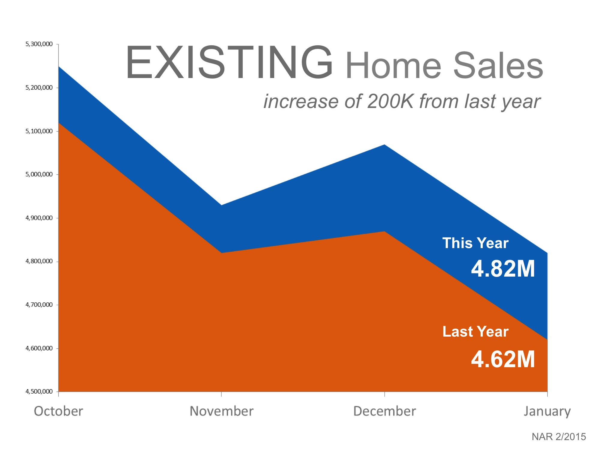 Existing Home Sales Year-over-Year   Simplifying The Market