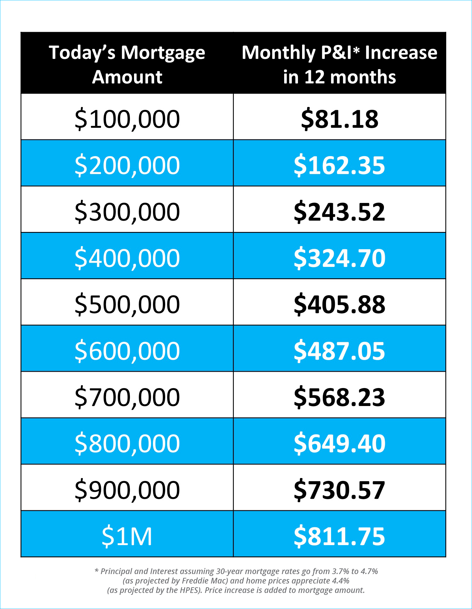 The Difference A Year Can Make [INFOGRAPHIC]   Simplifying The Market