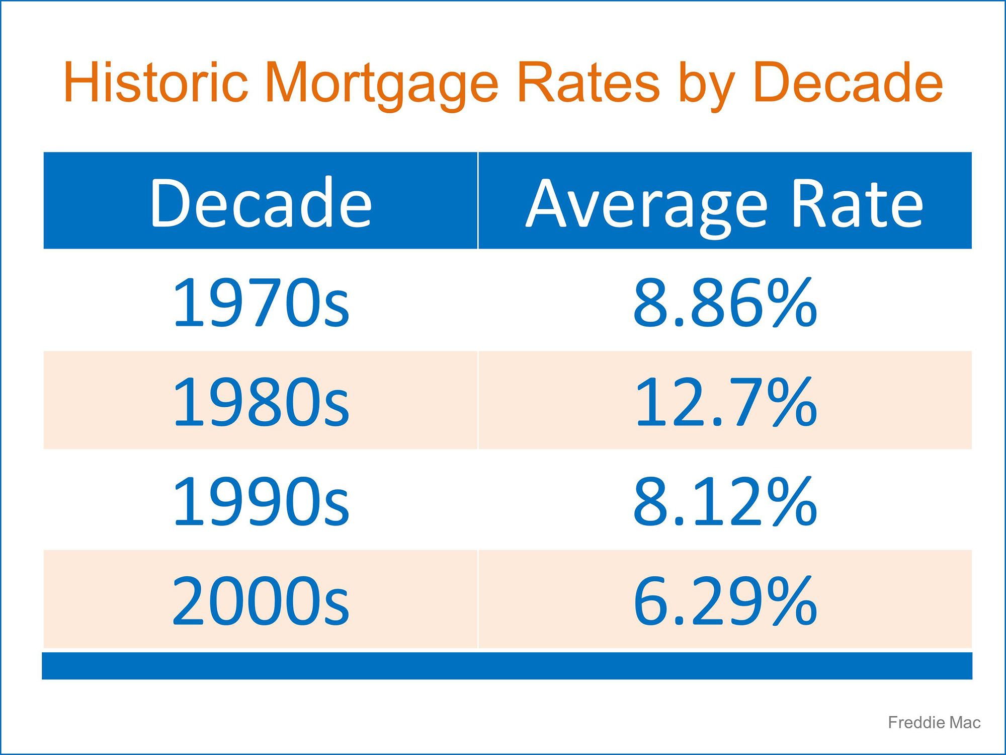 Historic Mortgage Rates | Simplifying The Market