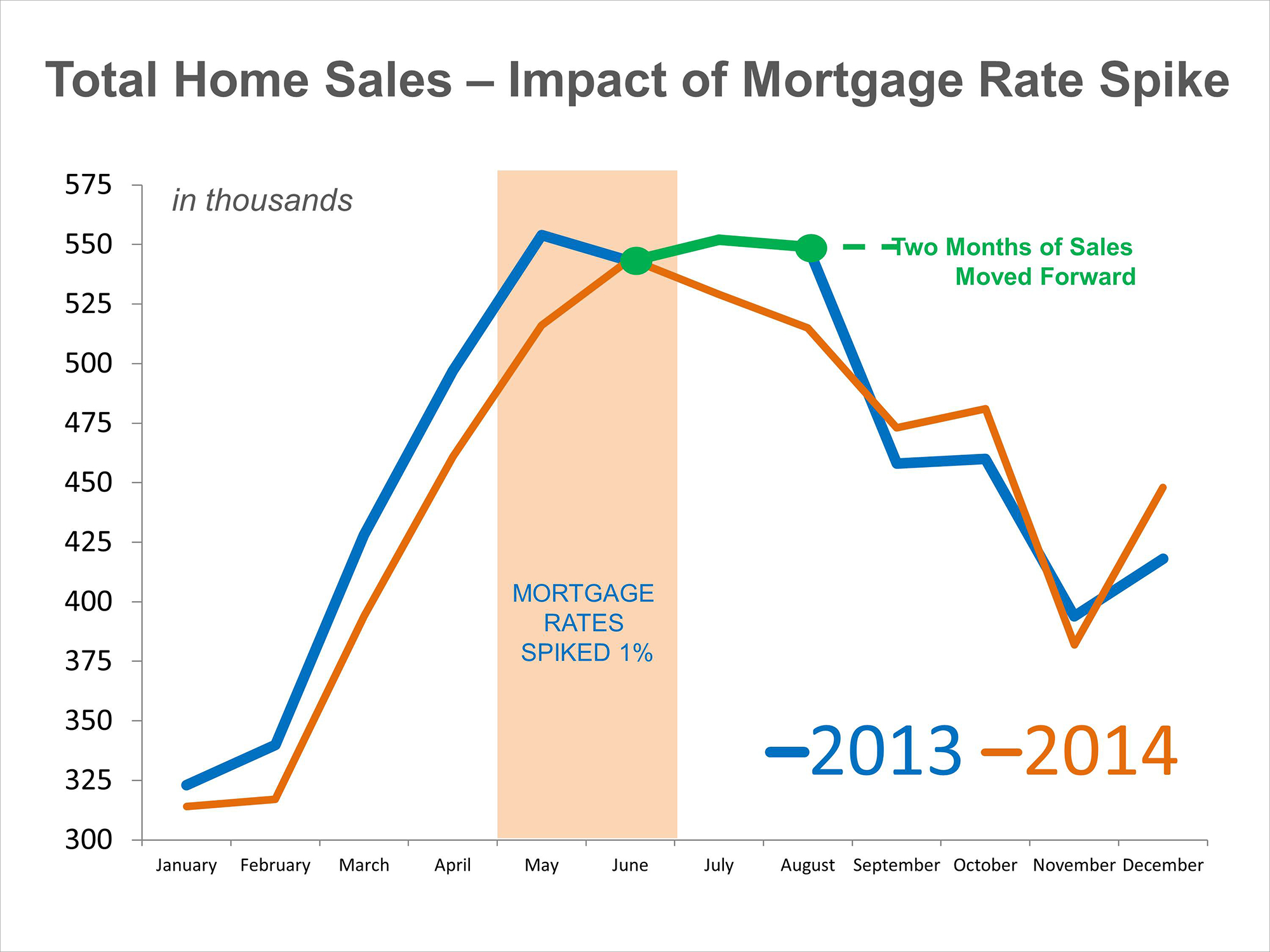 Home Sales and Interest Rate Spike | Simplifying The Market