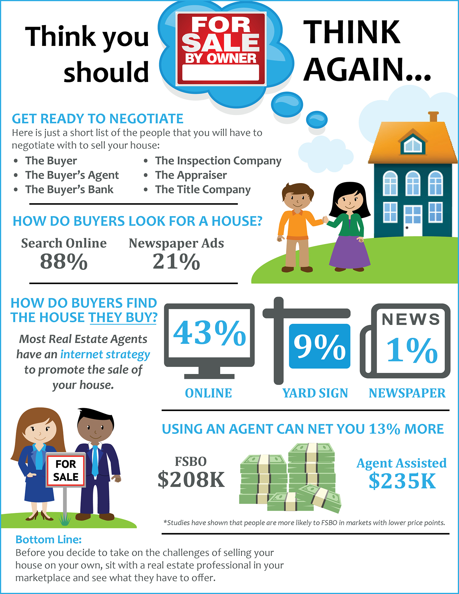 Think You Should FSBO? Think Again! [INFOGRAPHIC] | Simplifying The Market