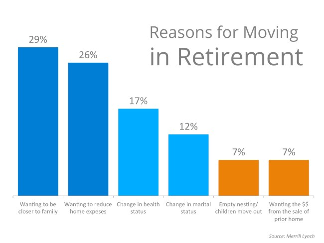 Merrill Lynch Retirement Survey Results | Simplifying The Market