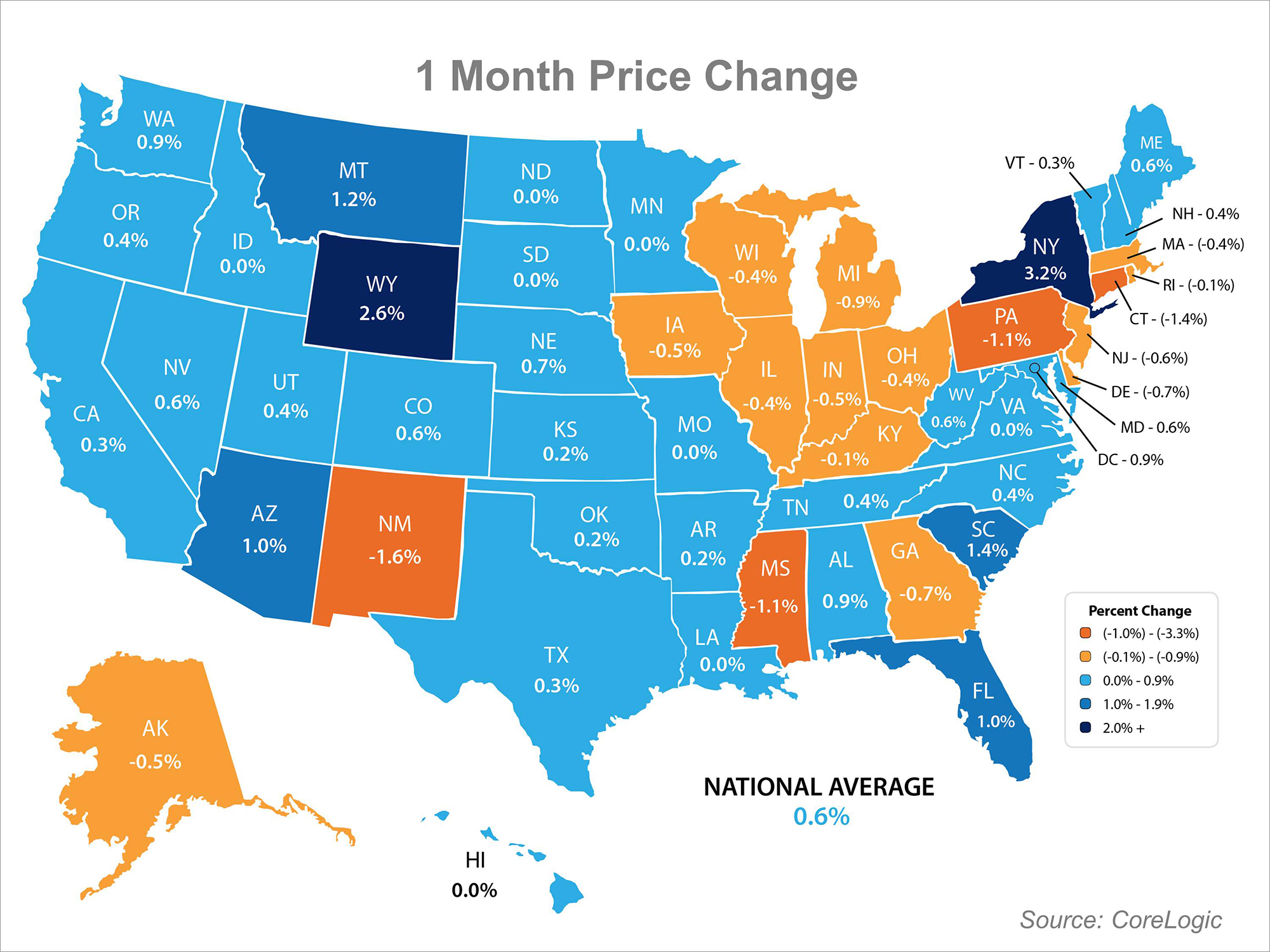 Home Prices Present   Simplifying The Market