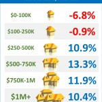 Change in Home Sales by Price Range [INFOGRAPHIC]
