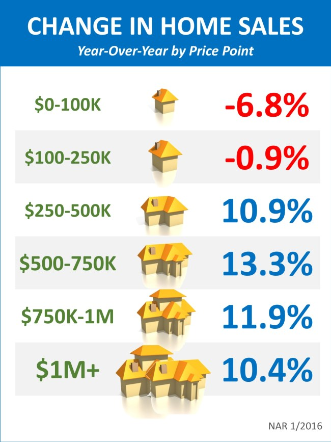 Change in Home Sales by Price Range [INFOGRAPHIC] | Simplifying The Market