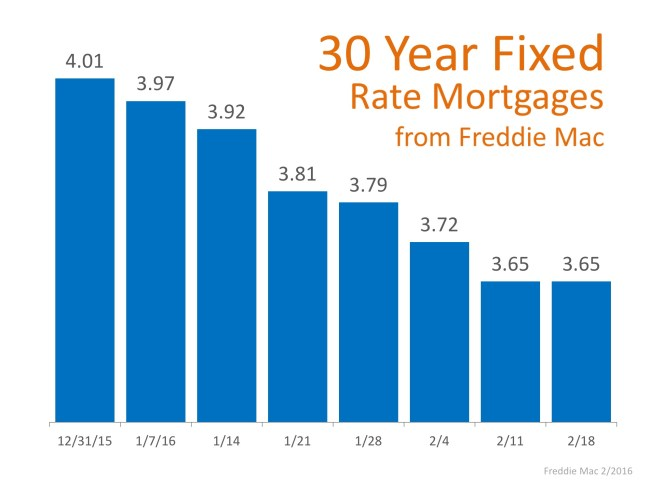 Mortgage Rates Again at Historic Lows | Simplifying The Market