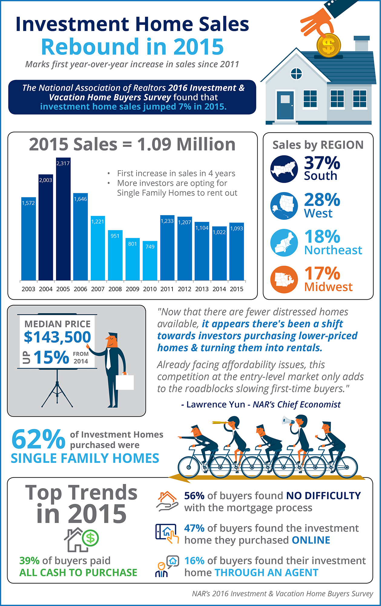 Investment Home Sales Rebound in 2015 | Simplifying The Market