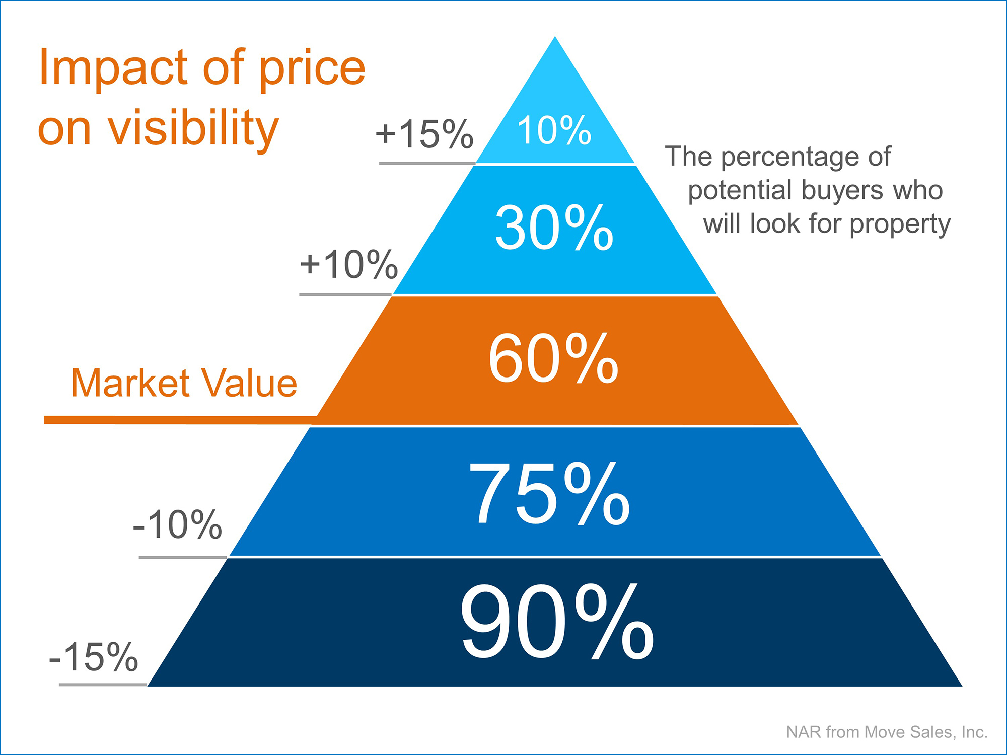 Selling Your Home? Make Sure the Price Is Right! | Simplifying The Market