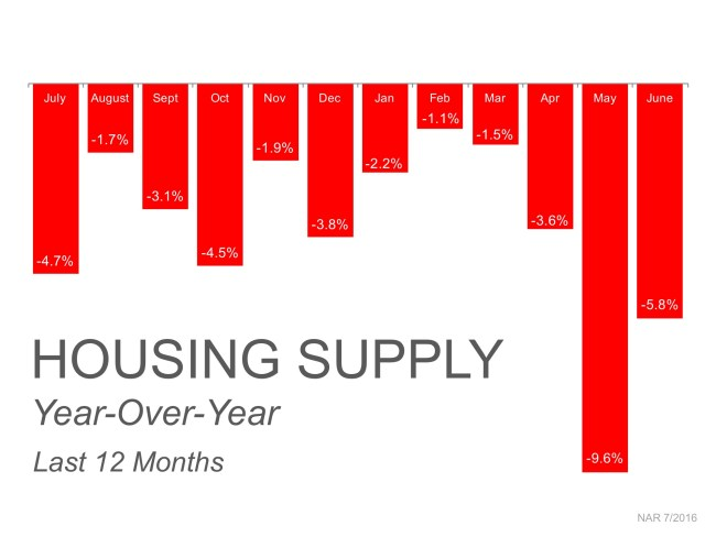 Housing Supply Year-Over-Year