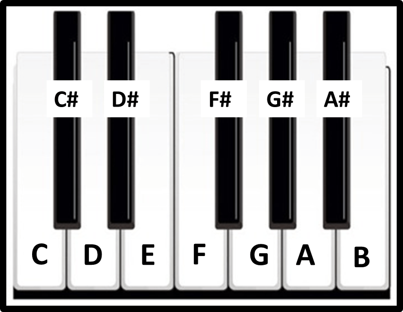 String theory guitar and piano chords in parallel : vamarto