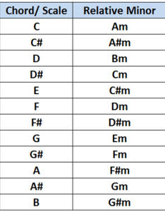 Relative minor also and major scales simplifying theory rh simplifyingtheory