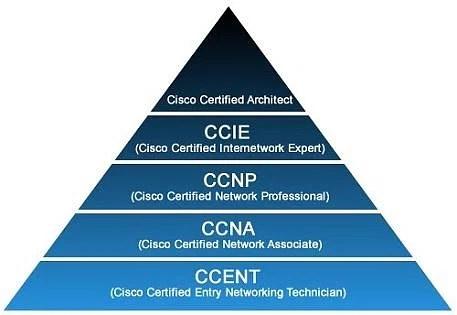 Cisco track
