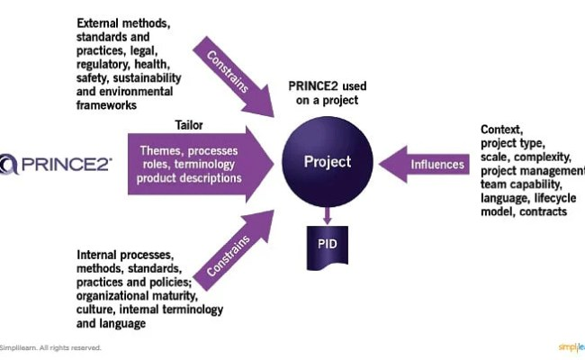 Tailoring Prince2 To Project Environment Video Tutorial