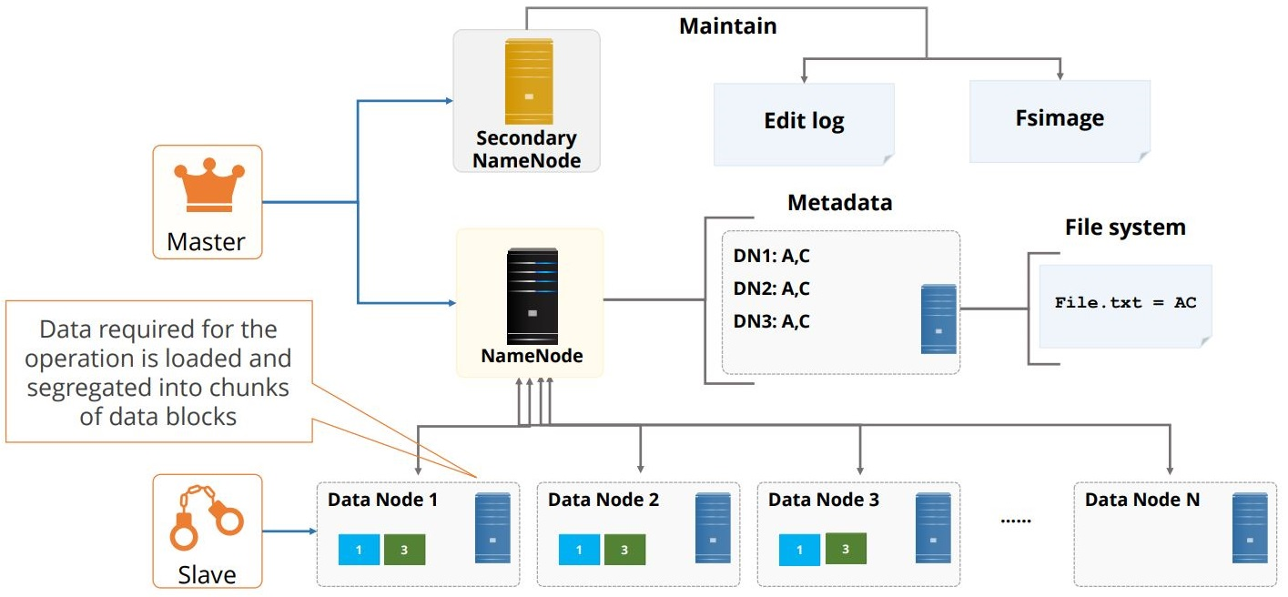 hight resolution of the hdfs architecture components 5