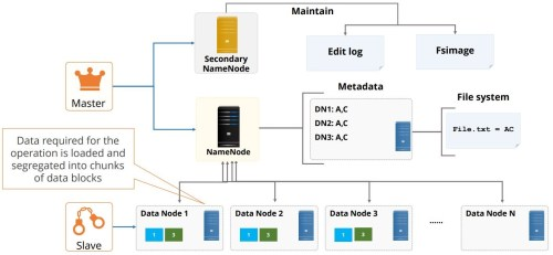 small resolution of the hdfs architecture components 5
