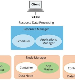 the three important elements of the yarn architecture  [ 1332 x 732 Pixel ]