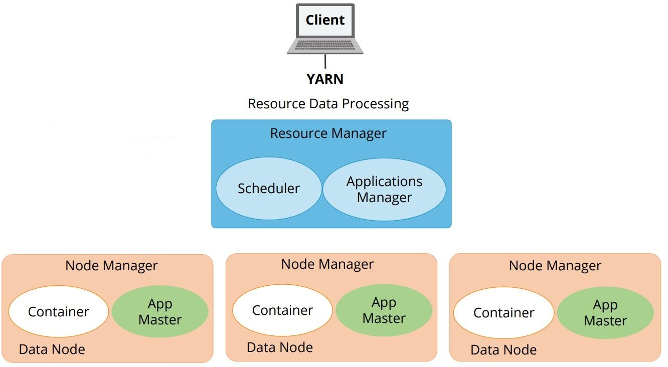 hight resolution of the three important elements of the yarn architecture