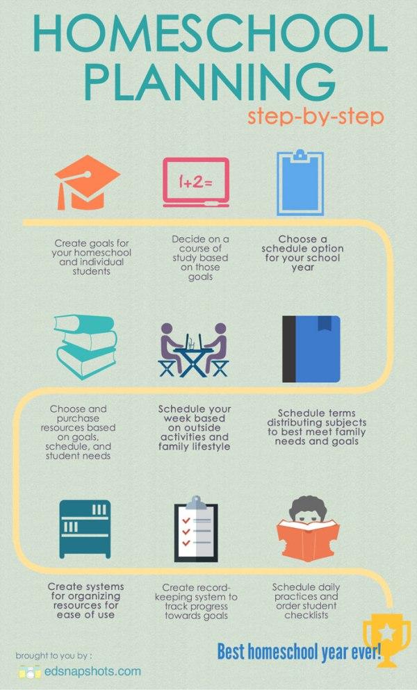 Homeschool-Planning-Flow-Chart