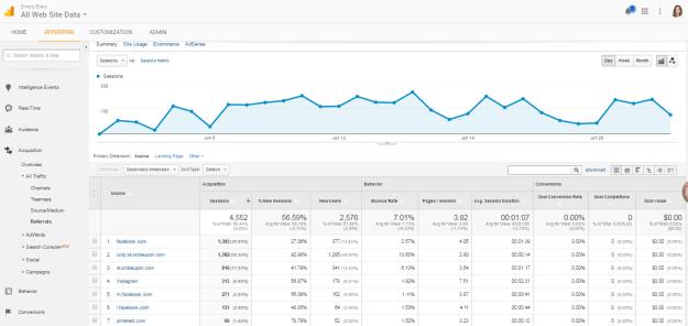 blog traffic 2