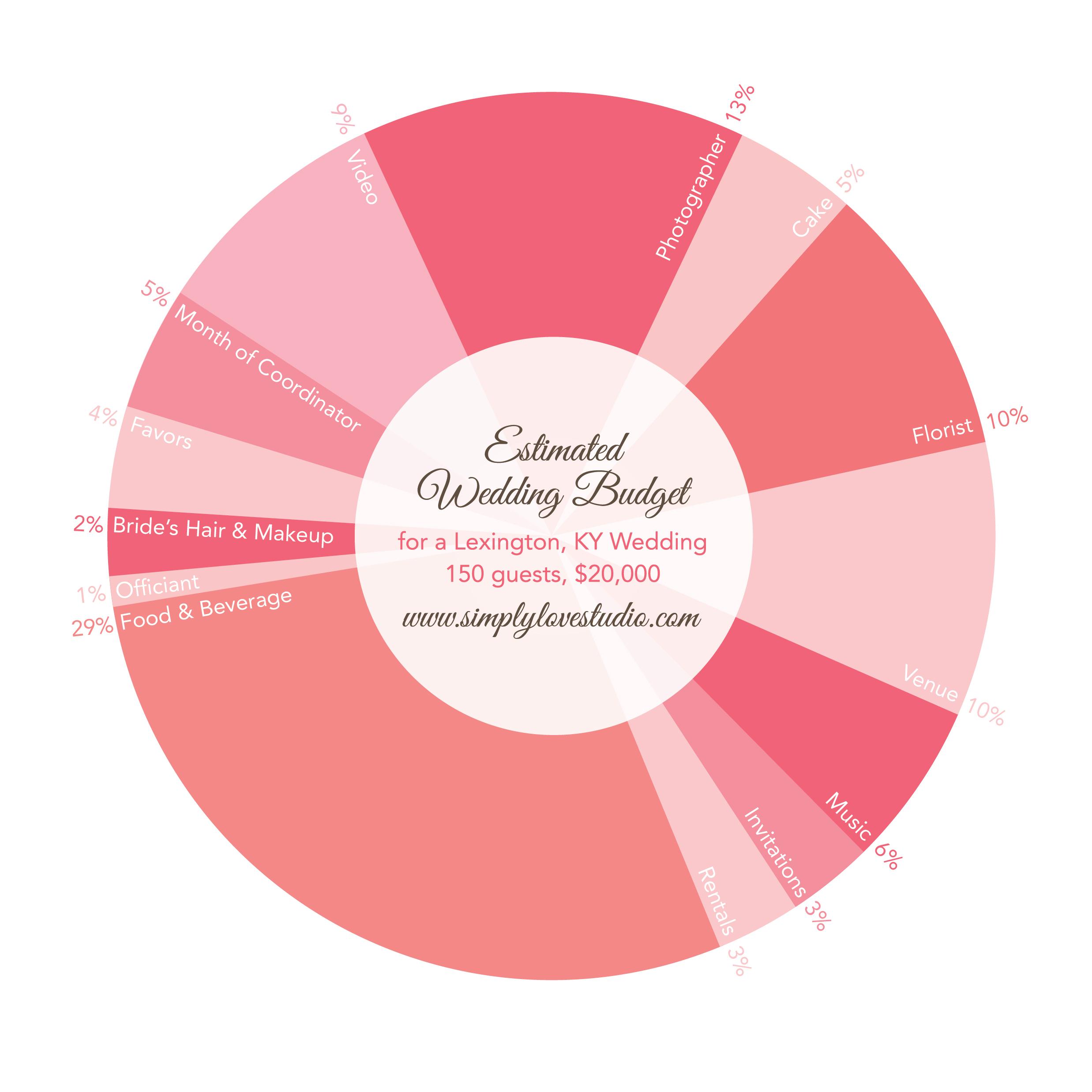 Average Wedding Cost In Lexington Ky