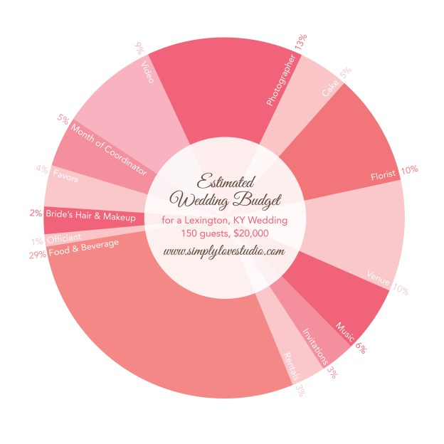 Wedding Budget - Simply Love Studio