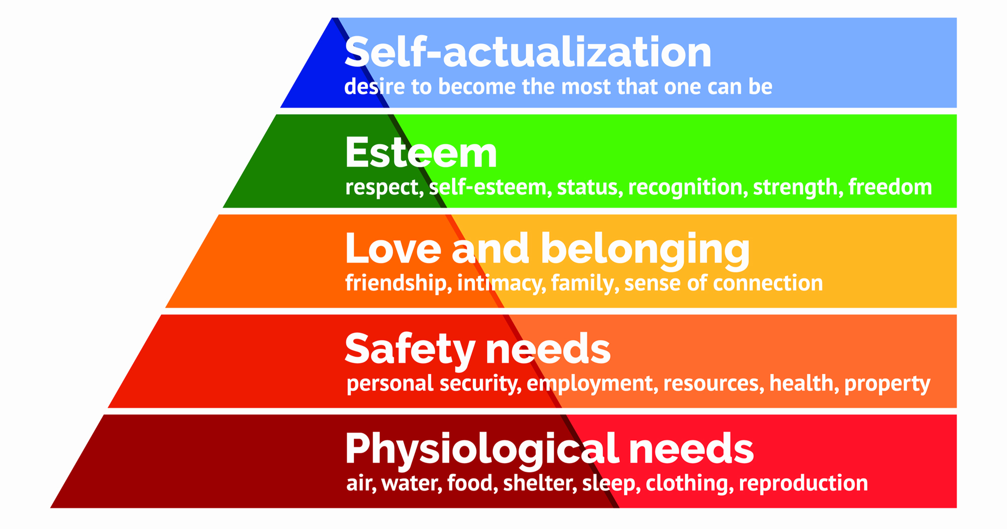 Understanding Success and Failure - Maslows Hierarchy of Needs