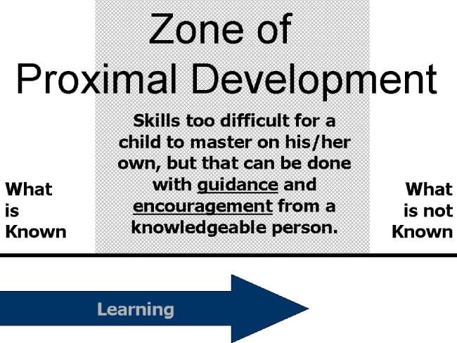 bandura social learning theory diagram e46 airbag wiring vygotsky | simply psychology