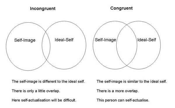 Self Concept Simply Psychology