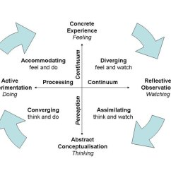 Diagram Of Learning Cycle What Is A In Science Kolb S Styles And Experiential Simply Psychology