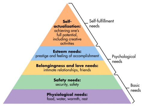 Image result for maslow's hierarchy of needs explained