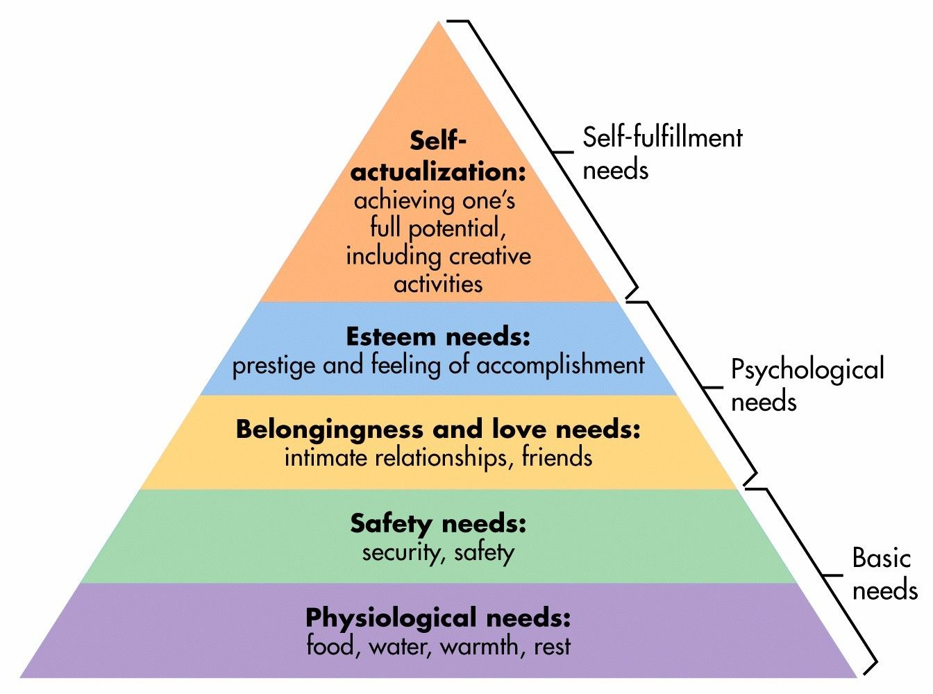 maslow's hierarchy of needs five stage pyramide