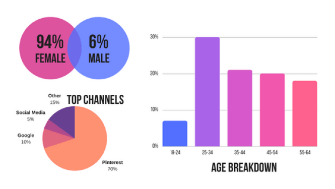Simply September, demographics, top channels, age breakdown