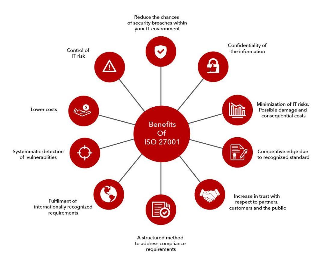 Benefits of ISO 27001