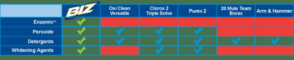 Detergent Comparison
