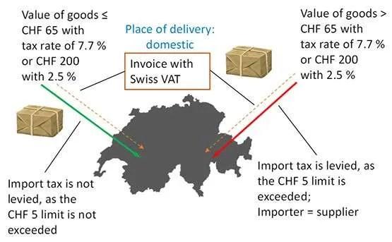 SimplyVat Review- VAT
