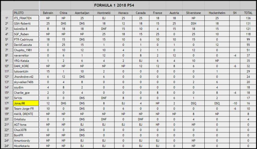 competiciones f1 2018 ps4