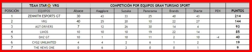 competicion por equipos gt sport