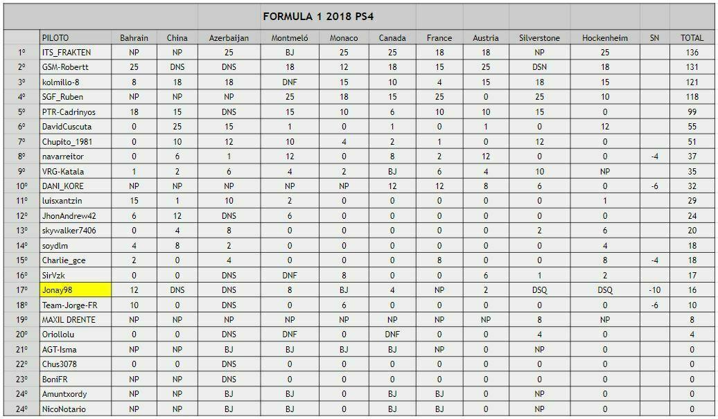 campeonato formula 1 2018 ps4