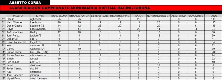Campeonato assetto corsa gt3 vrg