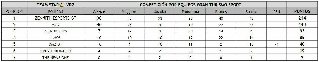 competicion por equipos gt sport ps4