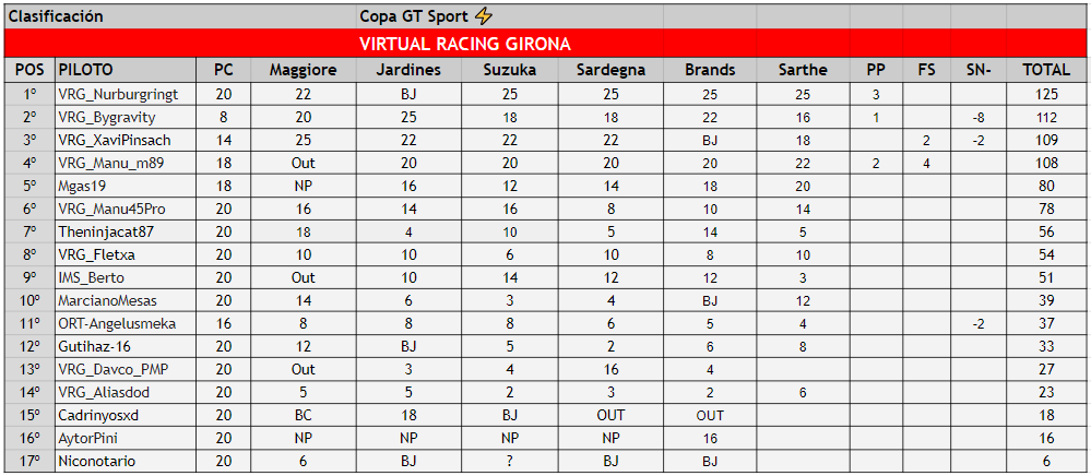 copa gran turismo sport virtual racing girona