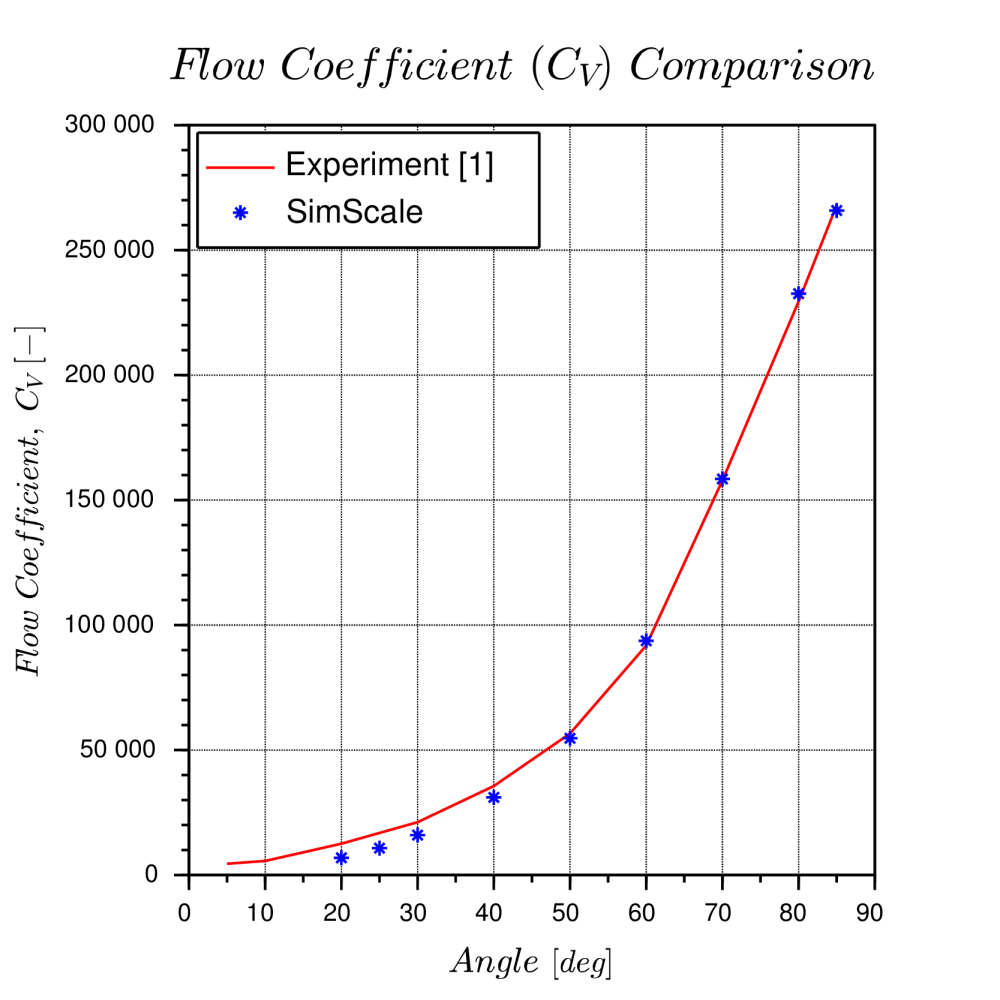 medium resolution of fig 3 result comparison of numerical and experimental data flow coefficient left and torque coefficient right with valve opening angles