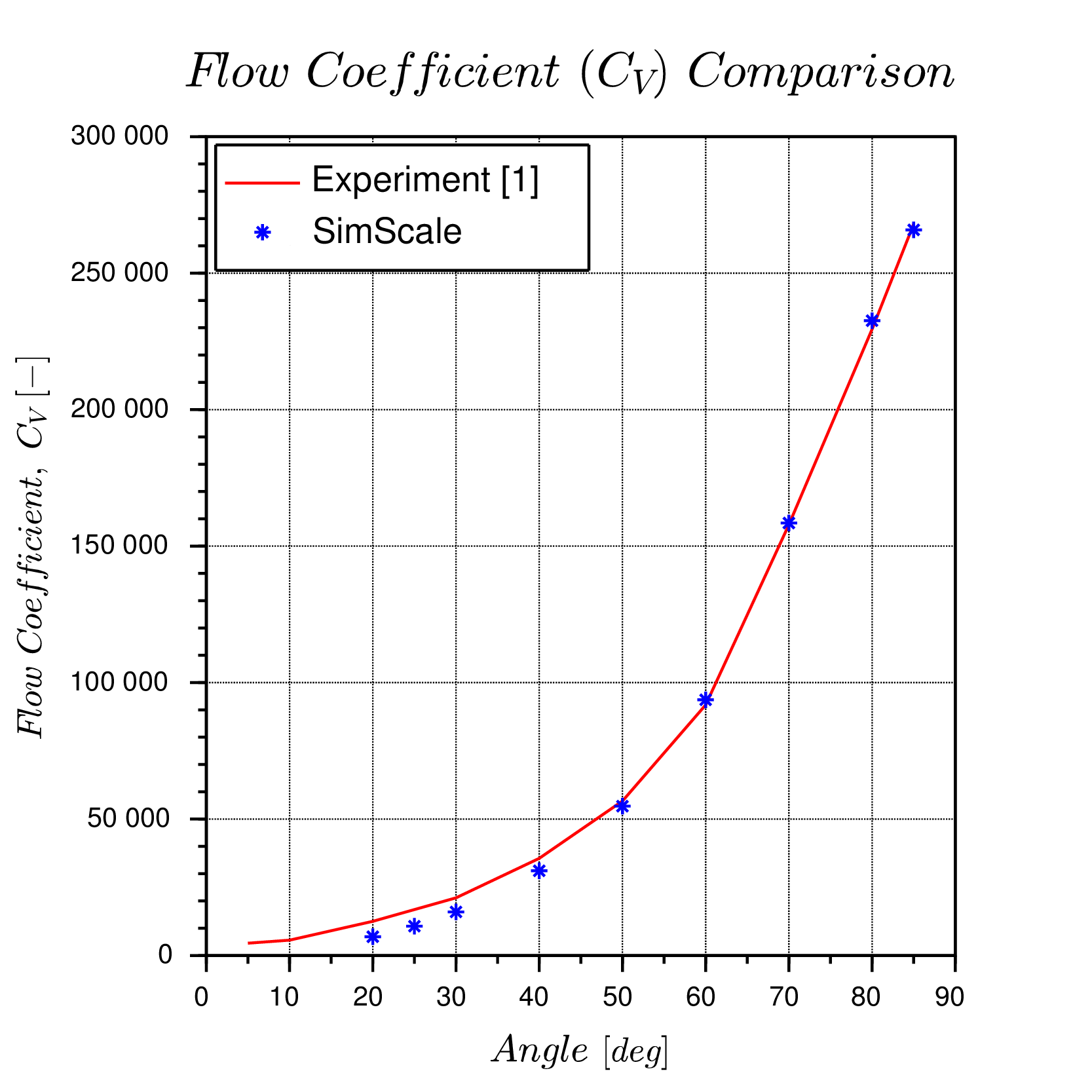 hight resolution of fig 3 result comparison of numerical and experimental data flow coefficient left and torque coefficient right with valve opening angles
