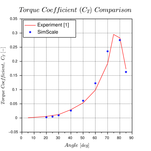 small resolution of fig 3 result comparison of numerical and experimental data flow coefficient left and torque coefficient right with valve opening angles