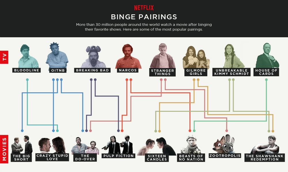 Netflix beste bingewatch koppels