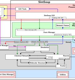 system design diagram [ 1022 x 800 Pixel ]