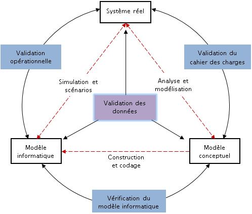 Valider Un Modèle Ii Simulation De Flux Idées