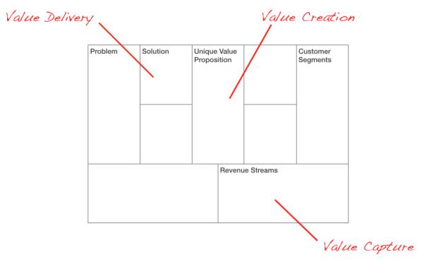 Business Model Lean Canvas