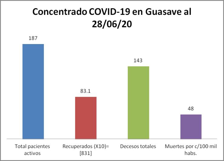 Concentrado COVID Guasave